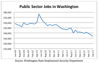 public sector job loss in washington