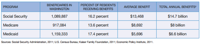 Social Security, Medicare, Medicaid for Washington State