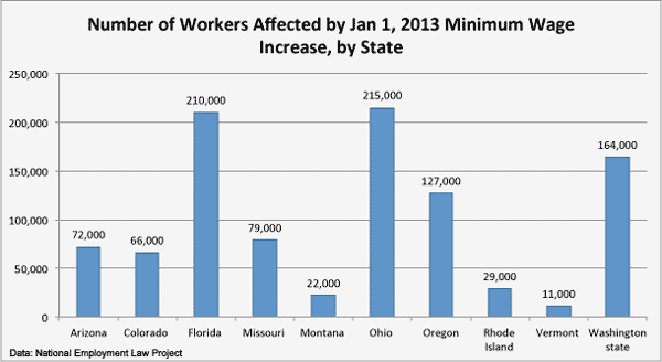 minimum wage workers nationally affected by jan 1 2013 increase