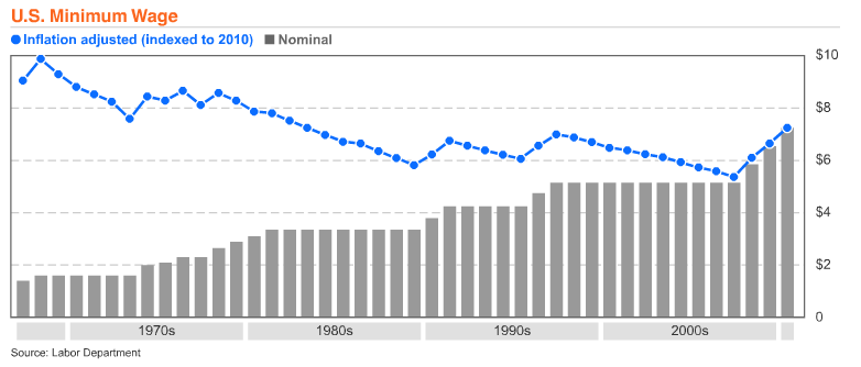 Adjusted for inflation, the minimum wage was around $10 in the late 60s.
