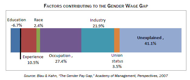 Equal Pay Brief Graphic 4