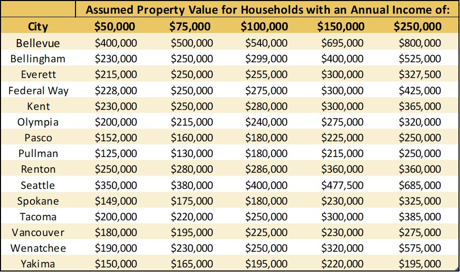 Property Table