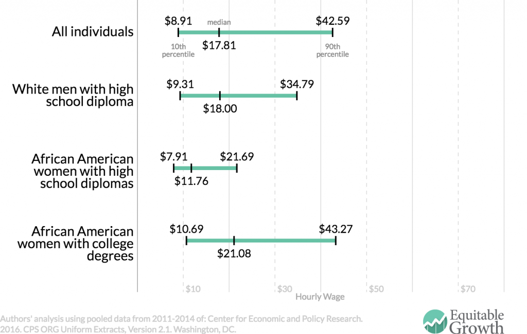 Source: Washington Center for Equitable Growth