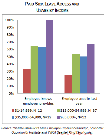 paid sick leave access and usage by income