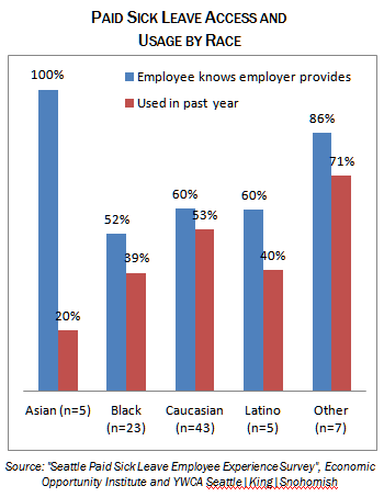 paid sick leave access and usege by race