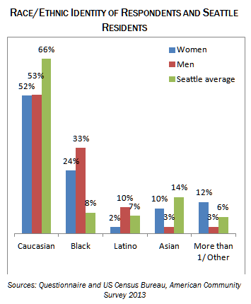 race and ethnic identity of respondents