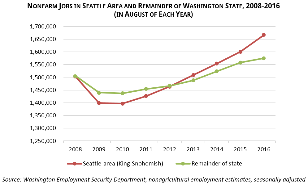 Nonfarm Jobs in Seattle Area and Remainder of Washington State, 2008-2016 (in August of Each Year) Source: Washington Employment Security Department, nonagricultural employment estimates, seasonally adjusted