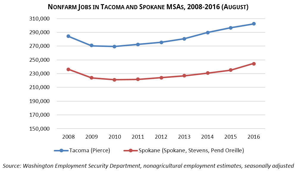 Nonfarm Jobs in Tacoma and Spokane MSAs, 2008-2016 (August) Source: Washington Employment Security Department, nonagricultural employment estimates, seasonally adjusted