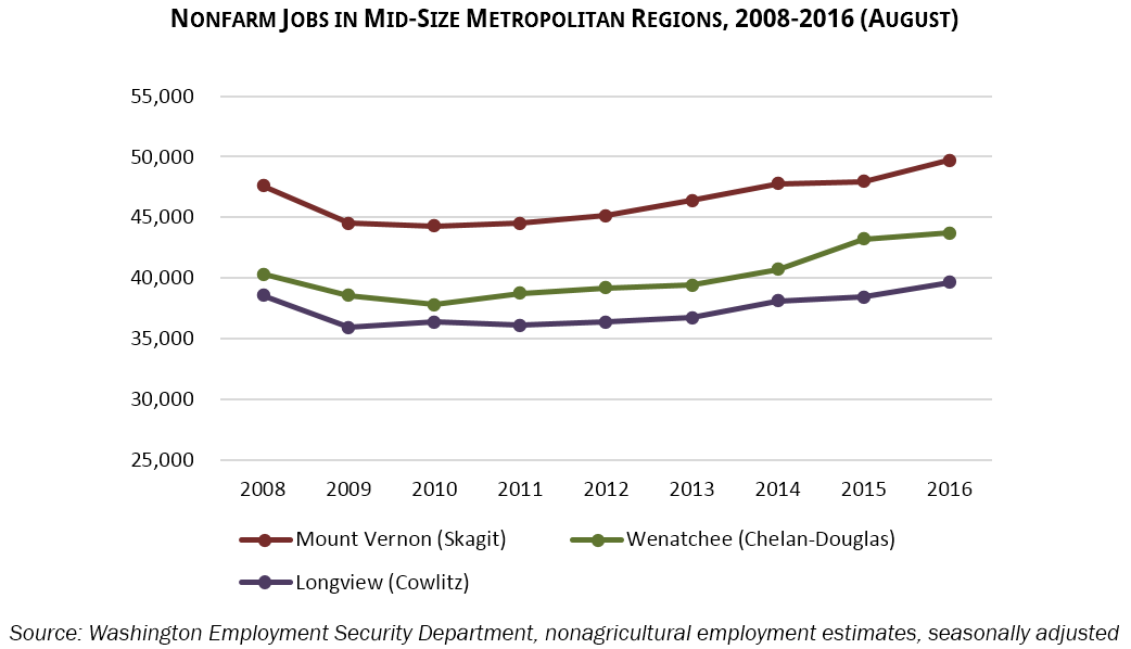 Nonfarm Jobs in Mid-Size Metropolitan Regions, 2008-2016 (August) Source: Washington Employment Security Department, nonagricultural employment estimates, seasonally adjusted