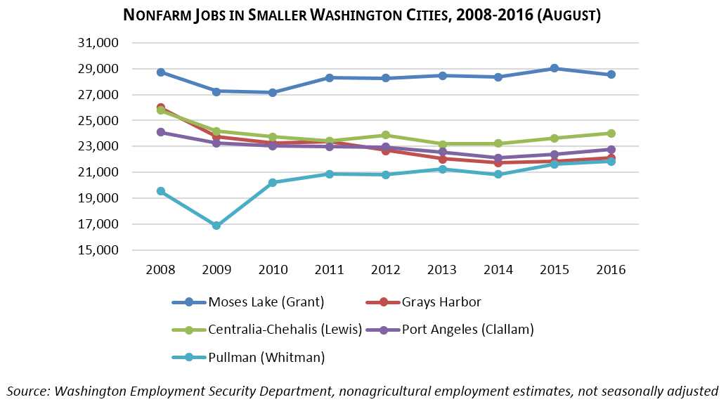 Nonfarm Jobs in Smaller Washington Cities, 2008-2016 (August) Source: Washington Employment Security Department, nonagricultural employment estimates, not seasonally adjusted