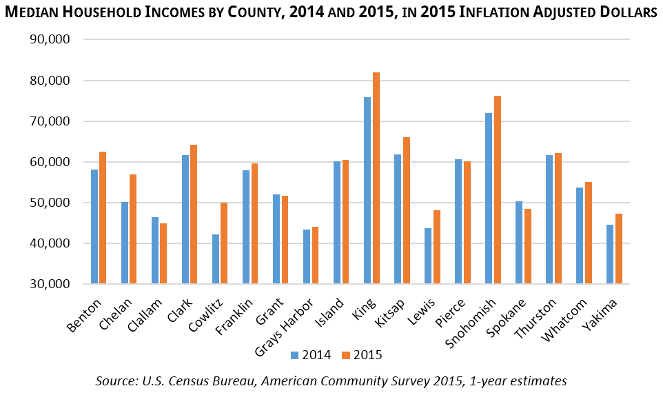 Median Household Incomes by County, 2014 and 2015, in 2015 Inflation Adjusted Dollars Source: U.S. Census Bureau, American Community Survey 2015, 1-year estimates