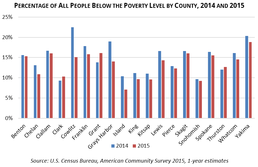 Percentage of All People Below the Poverty Level by County, 2014 and 2015 Source: U.S. Census Bureau, American Community Survey 2015, 1-year estimates