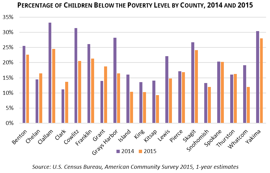 Percentage of Children Below the Poverty Level by County, 2014 and 2015 Source: U.S. Census Bureau, American Community Survey 2015, 1-year estimates