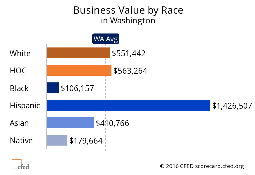 02 CFED business value by race