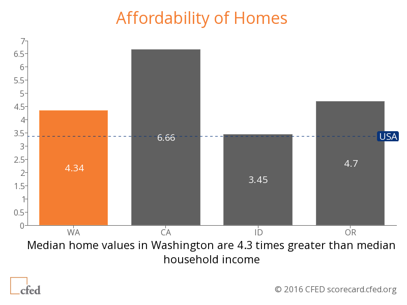 05 CFED home affordability compare states
