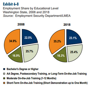 employment share by educational level, washington state