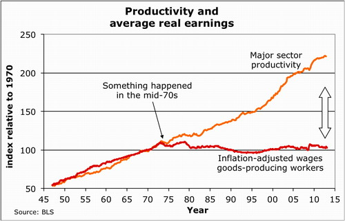 Figure 1. If wages had stayed coupled to productivity, worker income would be double what it is, now.