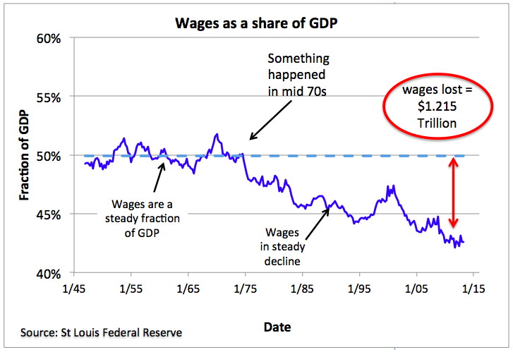 Figure 1. Workers' wages have fallen as a share of total GDP.