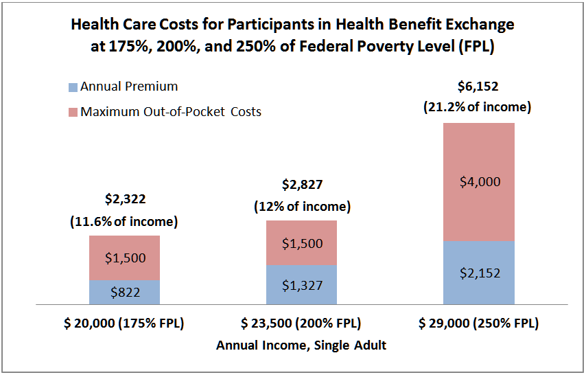 Building on the ACA's Success Nov 15 - graph 1