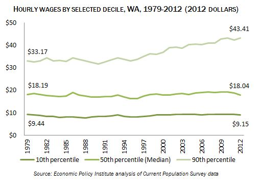 Hourly wages by selected decile