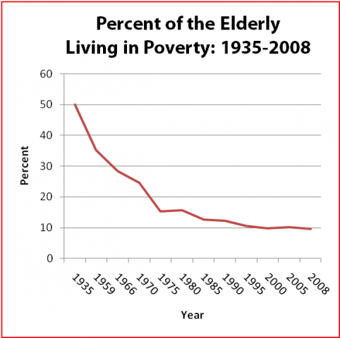 Social-Security-seniors-in-poverty