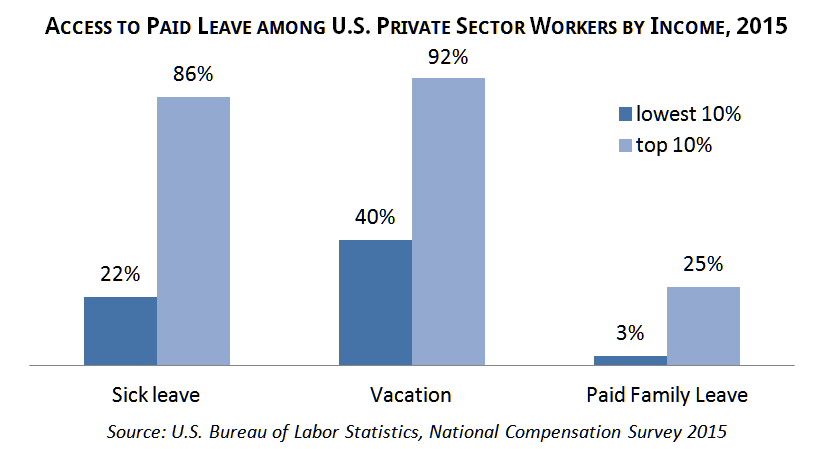 paid family and medical leave brief may 16 graph2