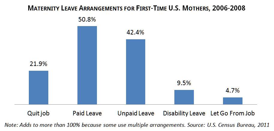 paid family and medical leave brief may 16 graph3